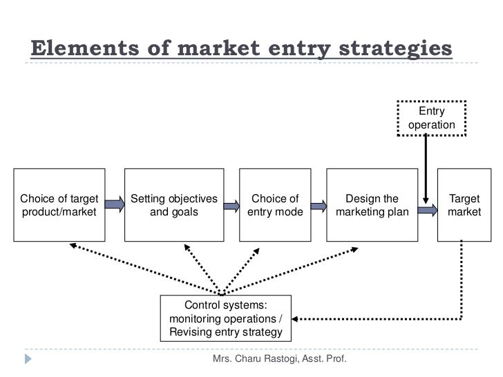 difficulties of entering a foreign market Retailers face many barriers to entry in foreign markets carrefour's problems spring from its precarious position in its home base a version of this article appeared in the april 2012 issue of harvard business review.