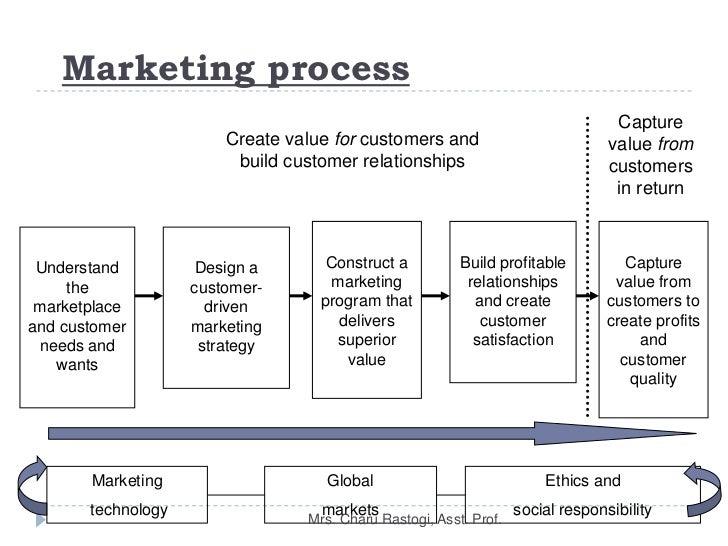 focus on ethics marketing chapter 6 kotler
