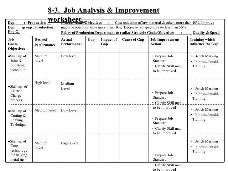 6 Performance Based Organization Diagnosis Presentation