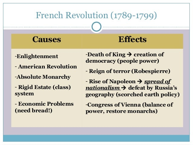 Essay french revolution causes