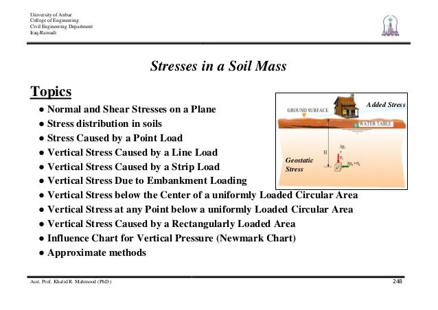 6 stresses in soil mass for Soil unit weight