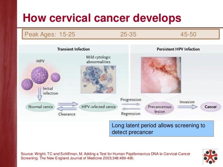 Breast cancer cervical cancer