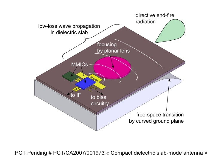 PCT Pending # PCT/CA2007/001973 « Compact dielectric slab-mode antenna »