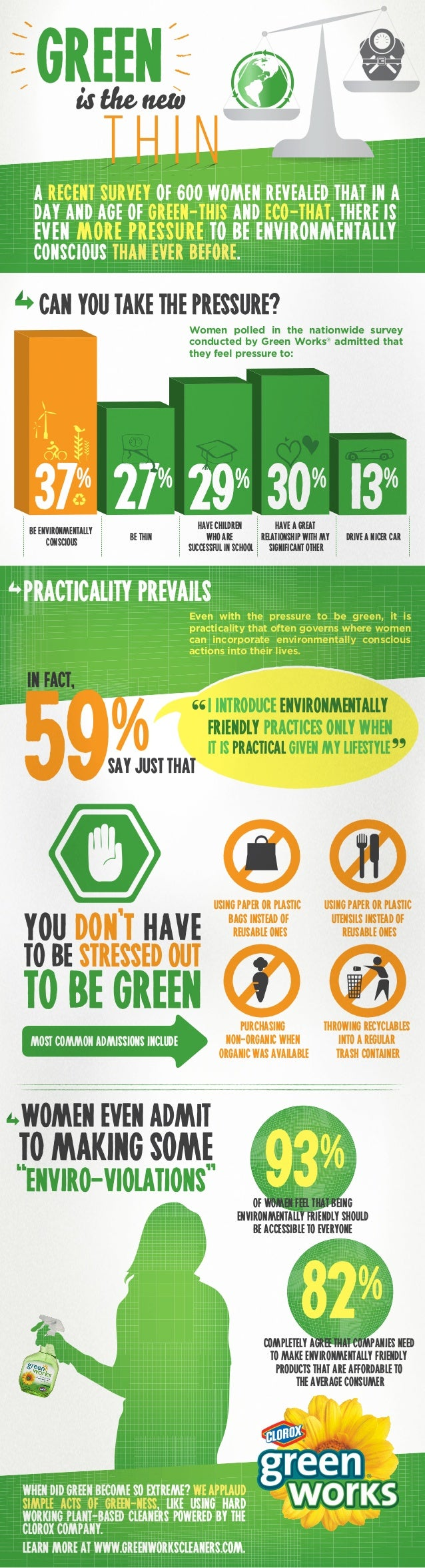 Clorox Green Works Infographic: Green is the new Thin