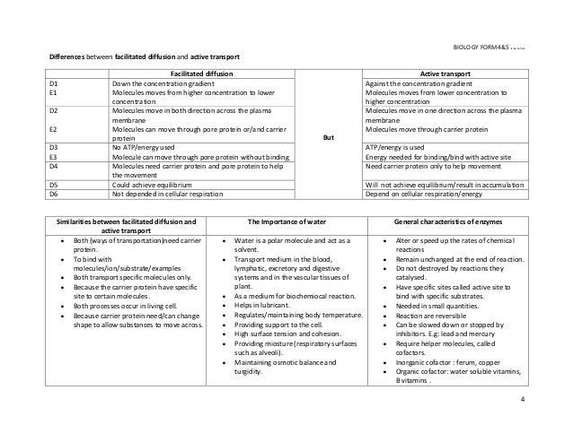 Diffusion biology essays