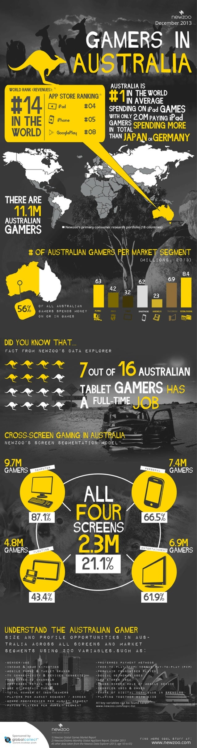 Infographic : The Australian Games Market