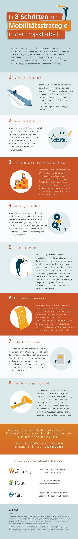 In 8 Schritten zur Mobilitätsstrategie in der Projektarbeit Arbeit ist ein Ort. Projektleiter Sebastian pendelt täglich 60...