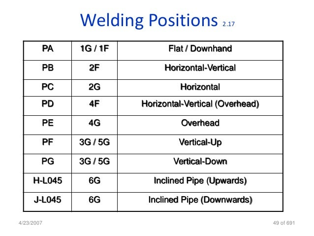 What is a 6g welding position?