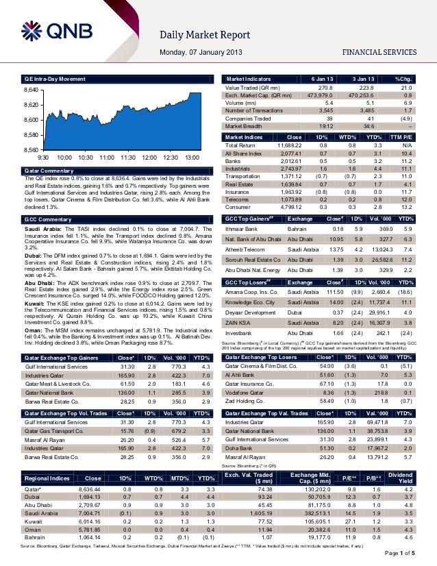 QE Intra-Day Movement                                                                                 Market Indicators   ...