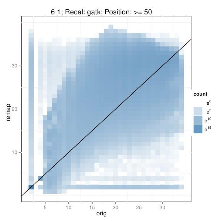 GATK recalibration plot