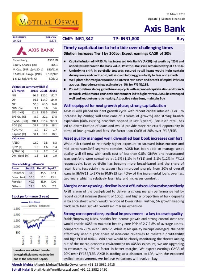 15 March 2013 Update   Sector: Financials  Axis Bank BSE SENSEX  S&P CNX  19,428  5,873  CMP: INR1,342  TP: INR1,800  Buy ...