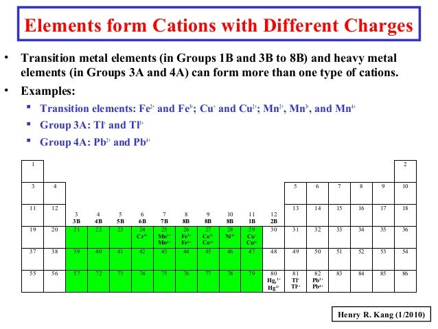 Which group of elements usually form cations – Brian