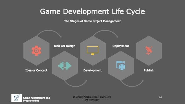 Vtc Game Design Character Development : Introduction to game development