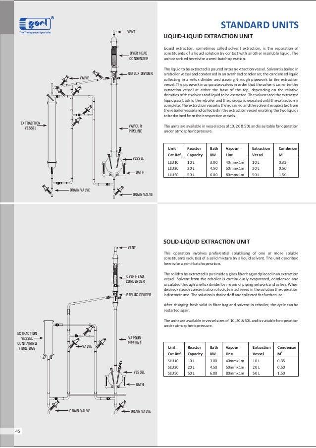 R45Unit Reactor Bath Vapour Extraction Condenser2Cat.Ref. Capacity KW Line Vessel MLLU10 10 L 3.00 40mmx1m 10 L 0.35LLU20 ...