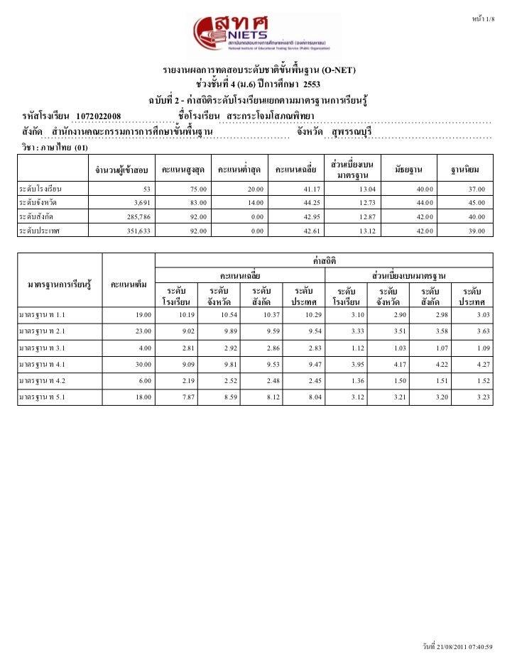 หนนา 1/8                                รายงานผลการทดสอบระดดบชาตตขดขนพพขนฐาน (O-NET)                                      ...