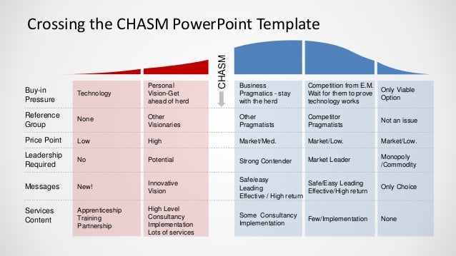 Slidemodel Com Crossing The Chasm Powerpoint Template