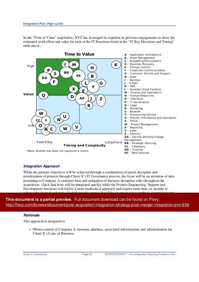 post merger integration plan template 28 images sle integration checklist images frompo jan. Black Bedroom Furniture Sets. Home Design Ideas
