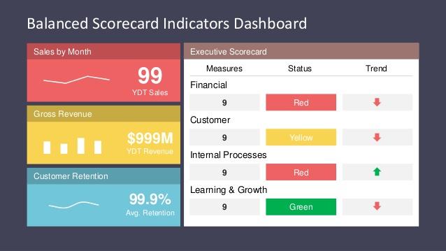 Slidemodel Com Balanced Scorecard Indicators Dashboard