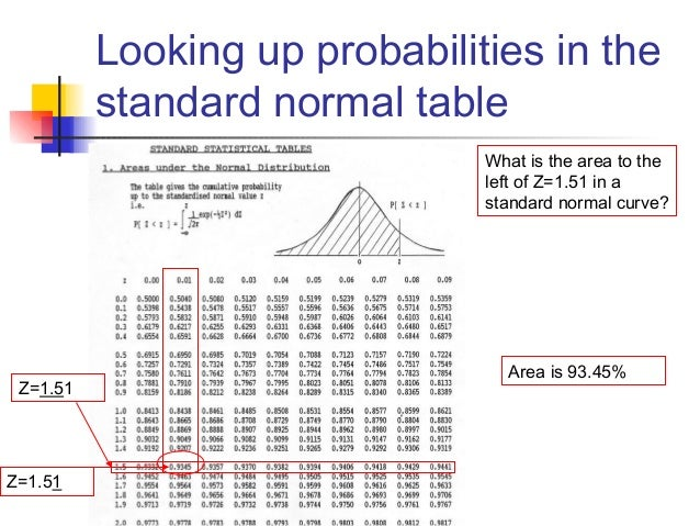 Normal distribution for Z table 99 percent