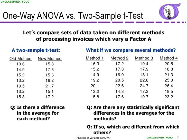 Ng bb 34 analysis of variance anova for 1 way anova table