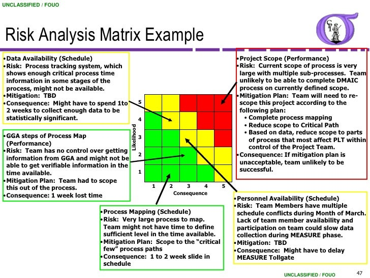 Create a risk matrix and address how risk response plans would be ...