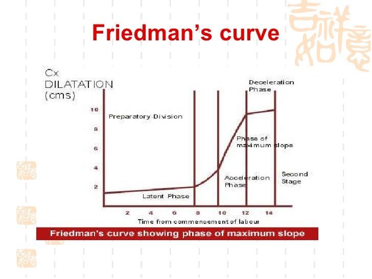 Friedman Curve Labour images