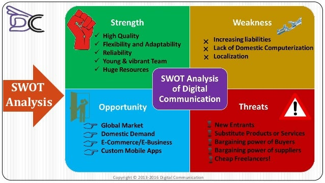 Marketing Communications SWOT Analysis