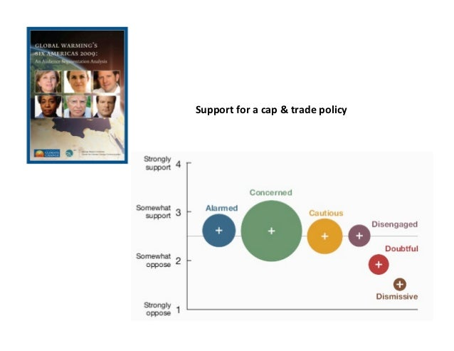 Support for a cap & trade policy
