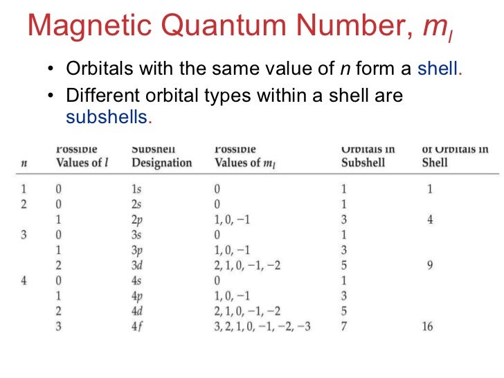 quantum numbers diagram - photo #15