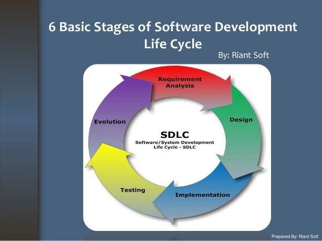 6 basic steps of software development process