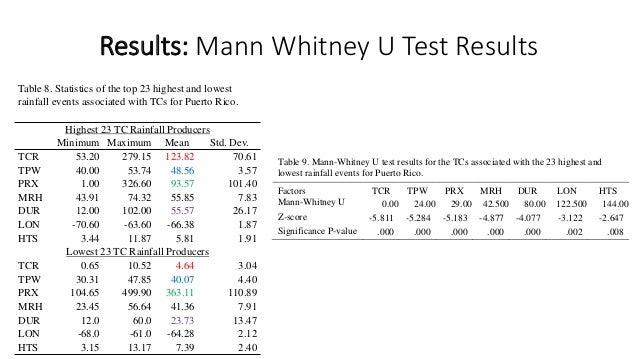 Sedaag athens 2014 update for Mann whitney u table