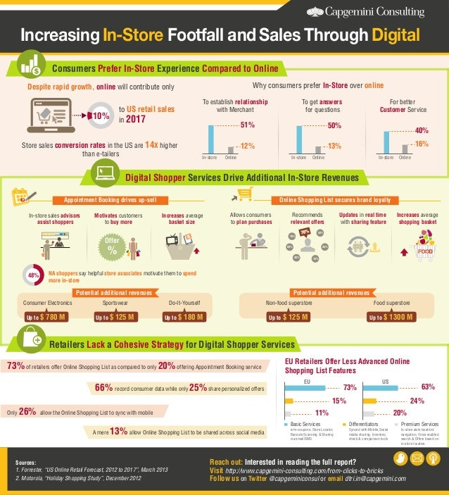 Increasing In-Store Footfall and Sales Through Digital Consumers Prefer In-Store Experience Compared to Online Why consume...