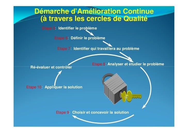 Démarche d'Amélioration Continue     (à travers les cercles de Qualité        Etape 5: Identifier le problème             ...