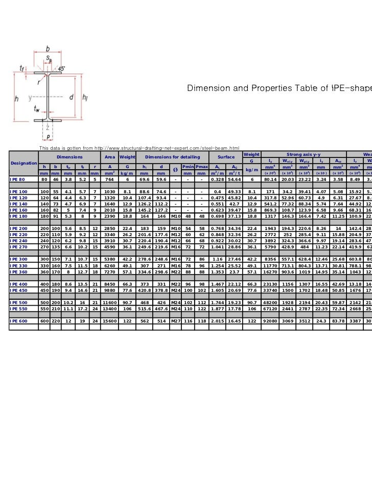 6 dimension and properties table of ipe shape
