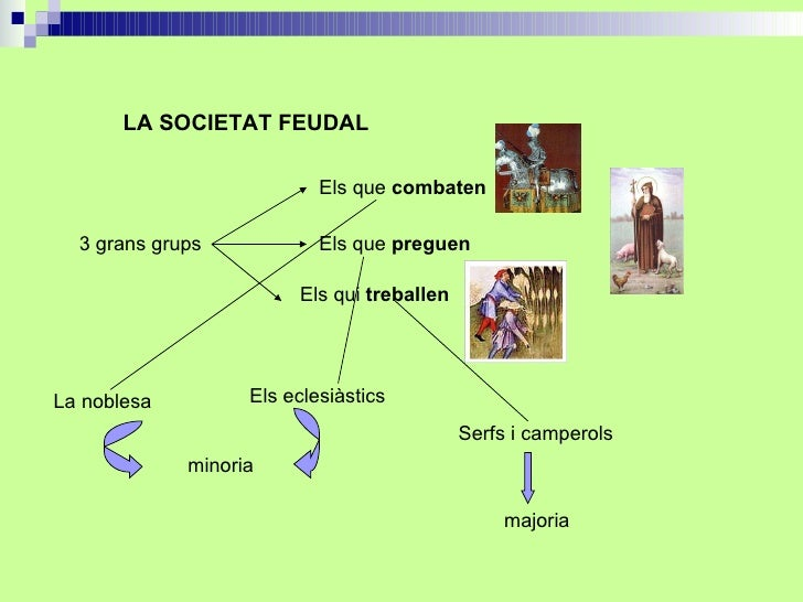 LA SOCIETAT FEUDAL 3 grans grups Els que  combaten Els que  preguen Els qui  treballen La noblesa Els eclesiàstics Serfs i...