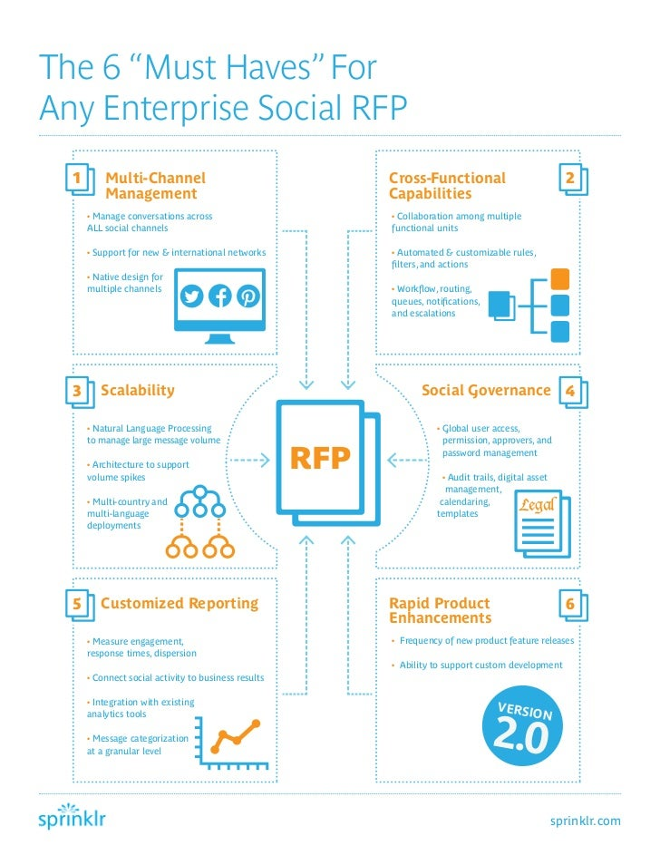 """The 6 """"Must Haves"""" ForAny Enterprise Social RFP  1       Multi-Channel                                     Cross-Functiona..."""