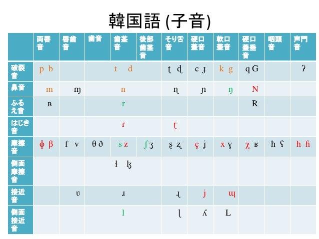 日本語−アジア太平洋言語IPA比較...