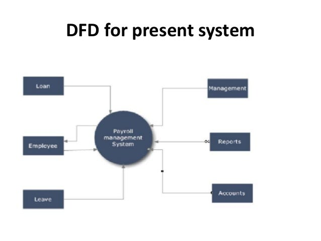 payroll management systemdfd for present system