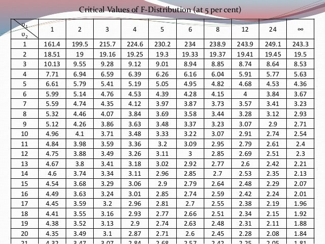 Research methodology anova for 1 way anova table