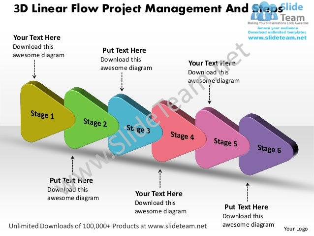 project management supply chain When a projects business has a heavy reliance on the supply chain or when a supply chain business is dependent on project management to deliver.