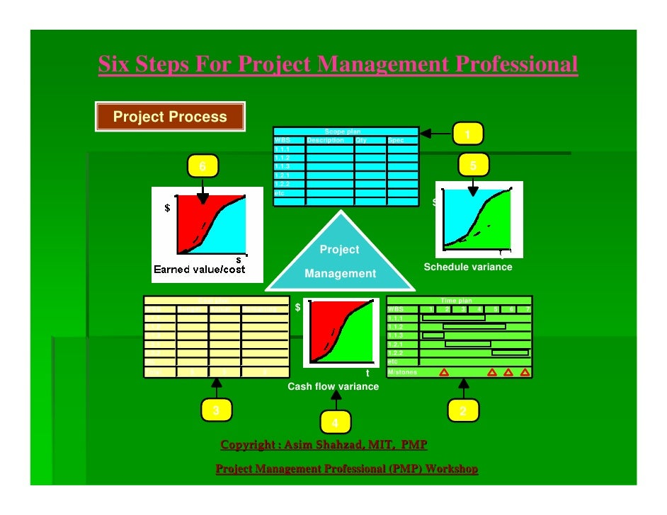 Six Steps For Project Management Professional   Project Process                                                           ...