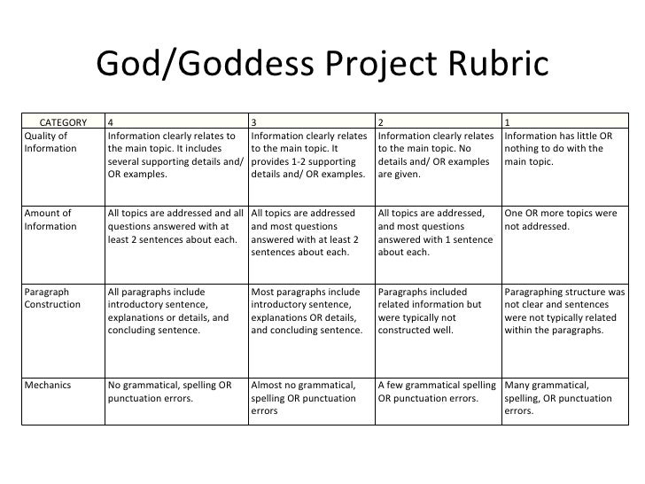 Essay project rubric