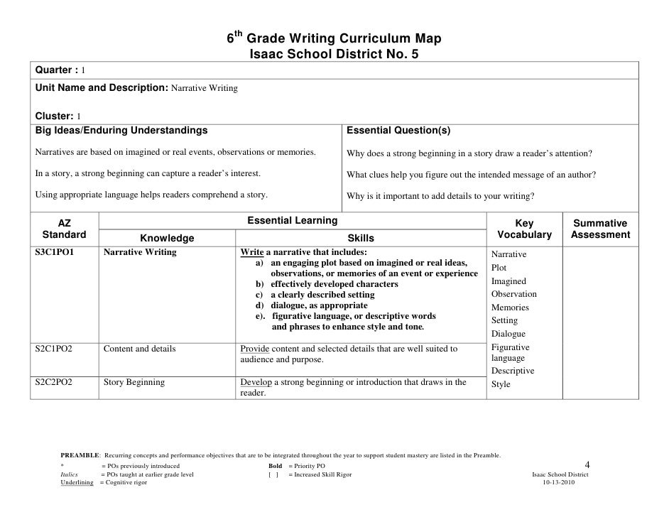how to write a good application essay 6th graders