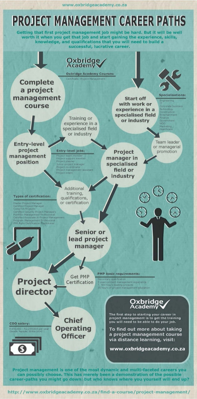 project manager career path A successful project manager career path begins with education and certification by bisk with project management emerging as one of the fastest-growing fields in the country, many professionals are exploring a project manager career path.