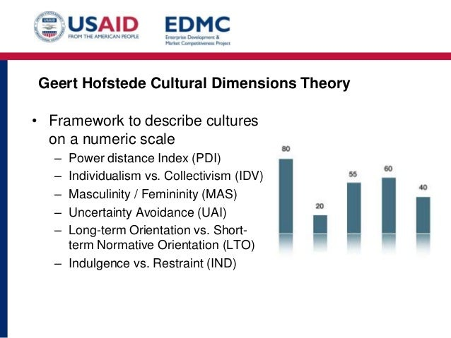 an examination of the six dimensions of culture according to hofstede According to hofstede, six dimensions of national culture  the study is based on an examination of  yürekli / how does the corporate culture affect the.