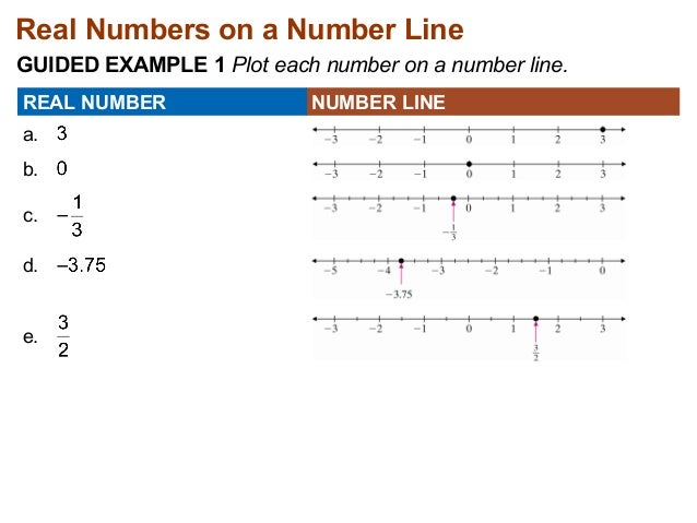 7.2 graphing rational numbers using a number line