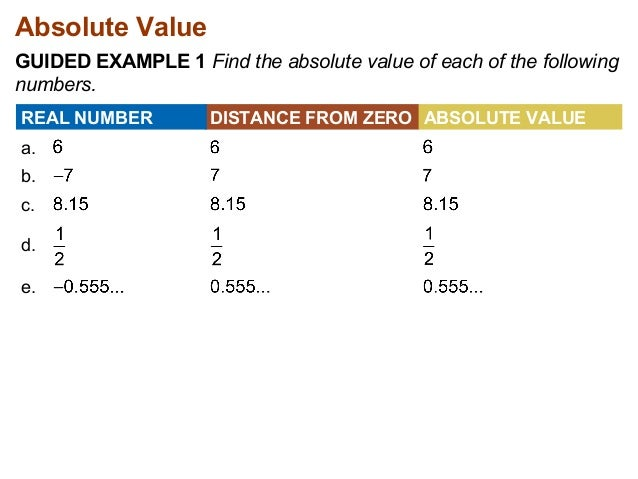 how to get the absolute value in java
