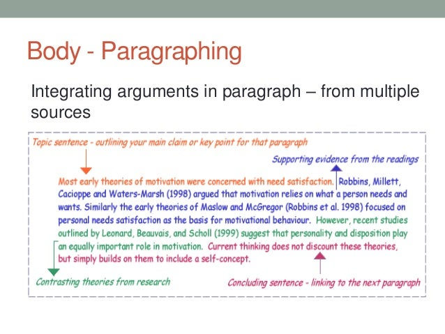 body paragraph literature review