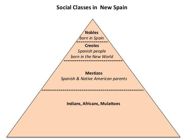 Image Result For Spanish Social Classes