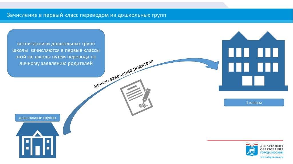 заявление о приеме в школу образец 2015